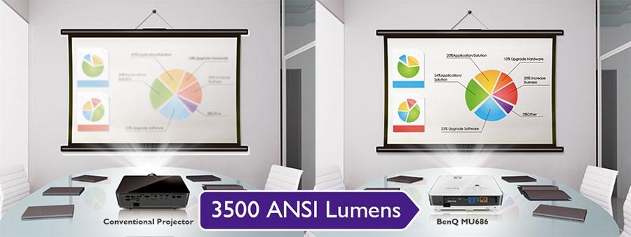 MU686 Lumens 3500