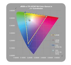 BL2710PT 100% sRGB Graph
