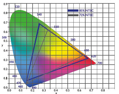 BenQ GC2870H color gamut