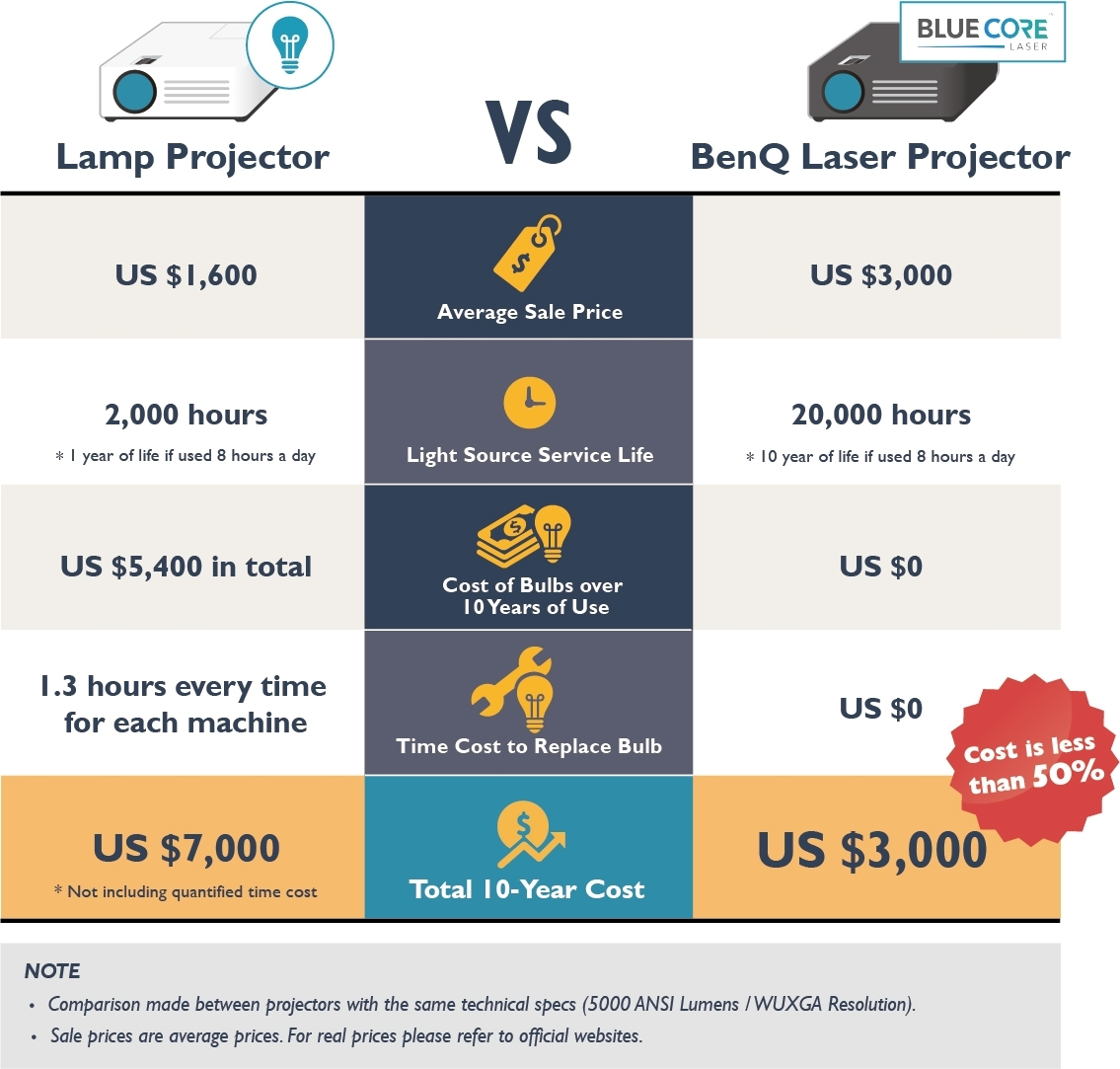 Laser and Lamp Projectors Comparison