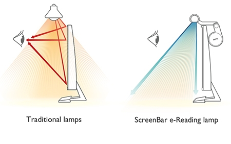 BenQ ScreenBar e-Reading LED Lamp No Reflection